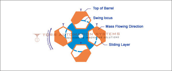 Centrifugal Finishing Machines in Faridabad Haryana Delhi NCR North India